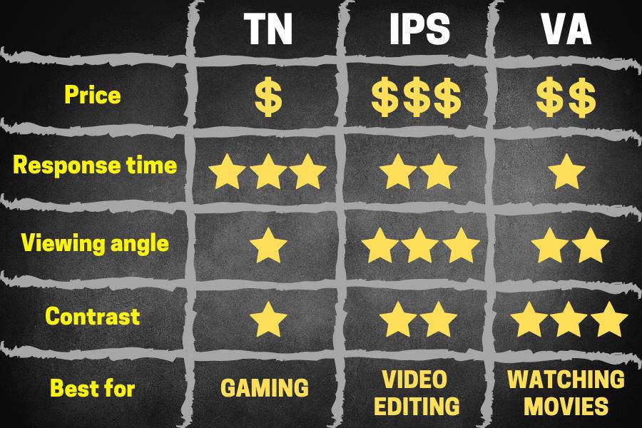 معرفی پنل های VA ، TN و IPS مورد استفاده در نمایشگر ها